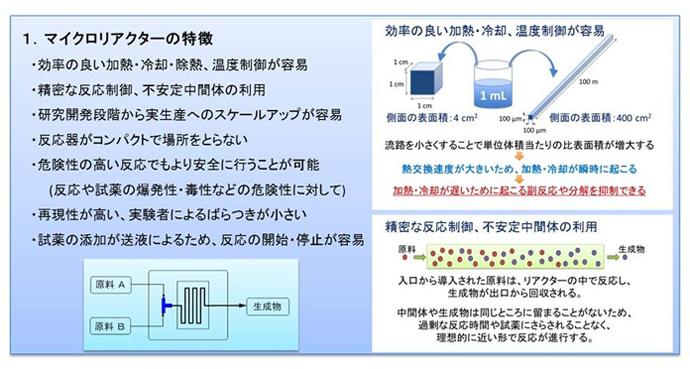 マイクロリアクターの特徴