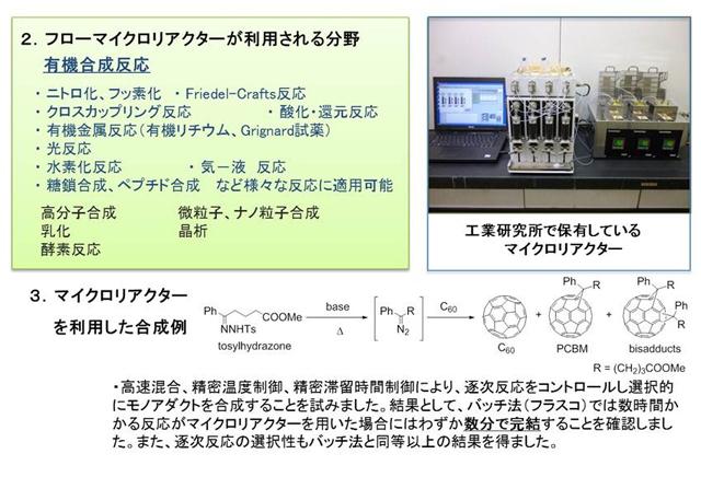 フローマイクロリアクターが利用される分野